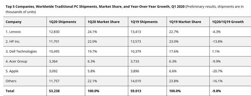 Piața de PC-uri a avut unul dintre cele mai slabe trimestre din istorie